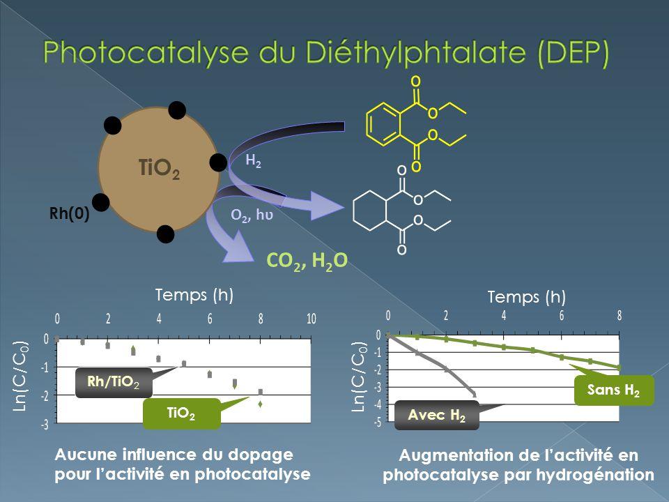 Augmentation de l'activité en photocatalyse par hydrogénation