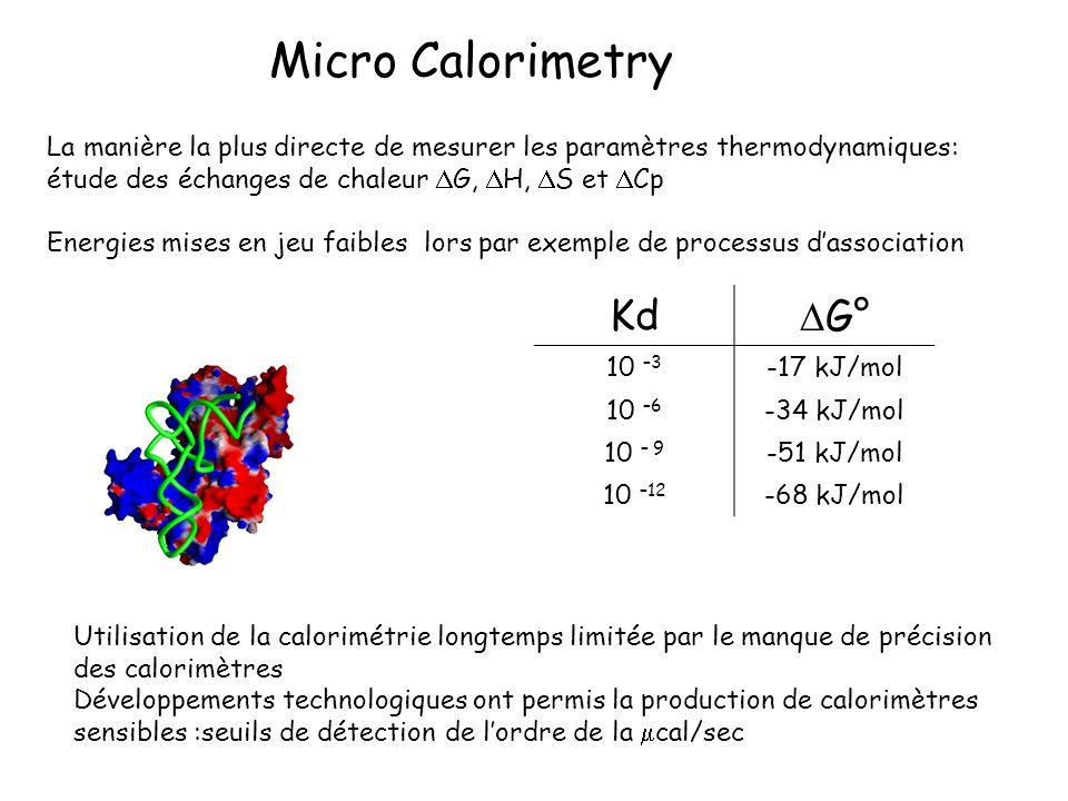 Micro Calorimetry Kd DG°