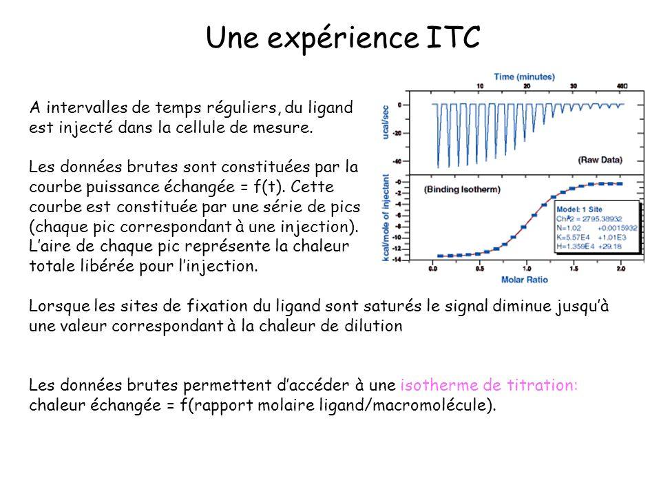 Une expérience ITC A intervalles de temps réguliers, du ligand