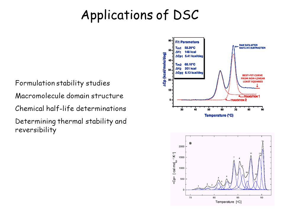 Applications of DSC Formulation stability studies