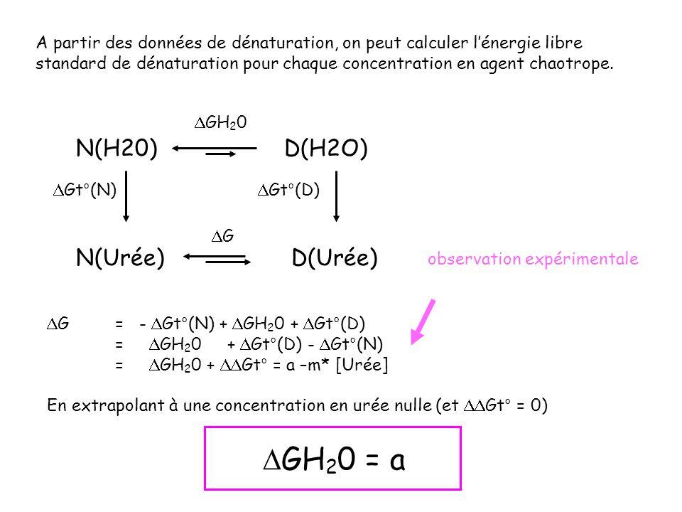 DGH20 = a N(H20) D(H2O) N(Urée) D(Urée)