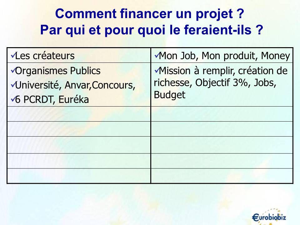 Comment financer un projet Par qui et pour quoi le feraient-ils