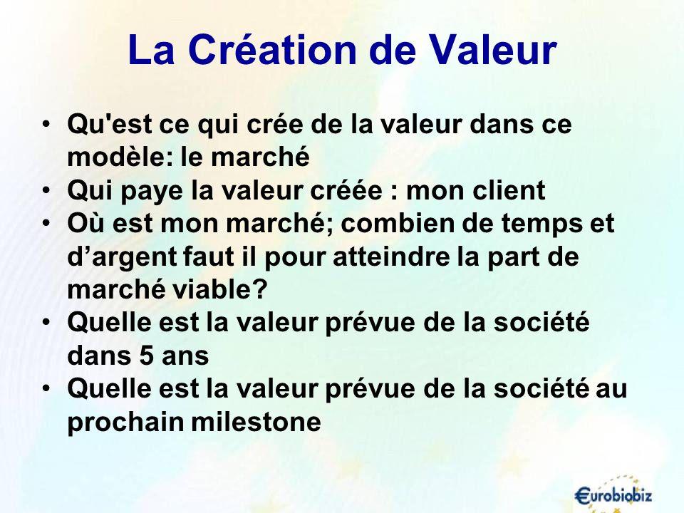 La Création de Valeur Qu est ce qui crée de la valeur dans ce modèle: le marché. Qui paye la valeur créée : mon client.