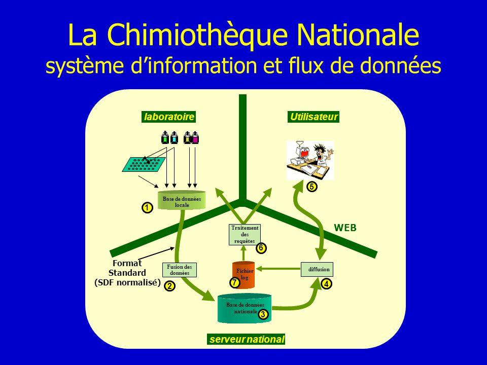 La Chimiothèque Nationale système d'information et flux de données
