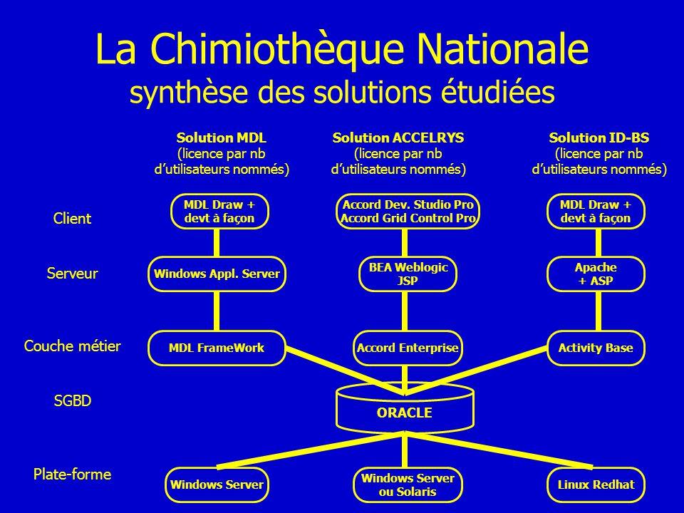 La Chimiothèque Nationale synthèse des solutions étudiées