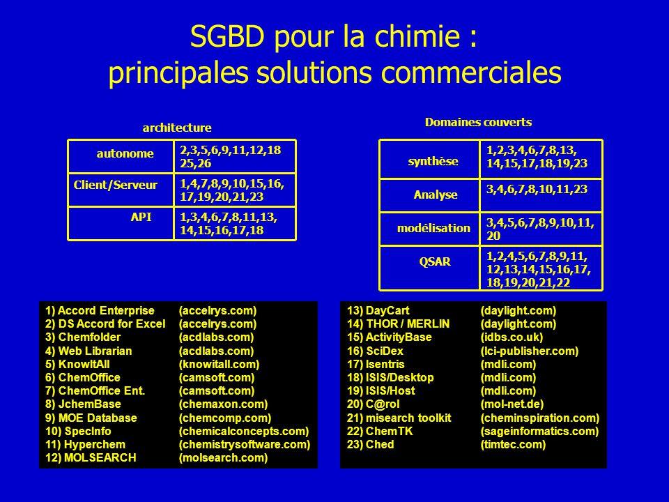 SGBD pour la chimie : principales solutions commerciales