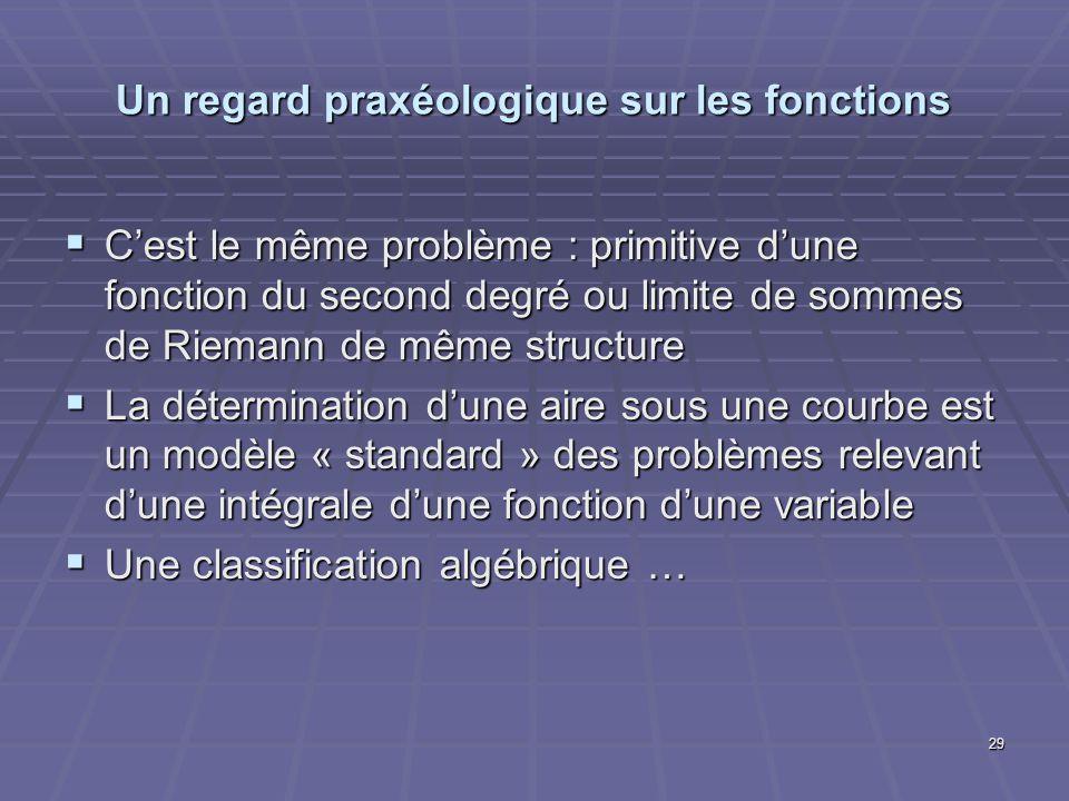 Un regard praxéologique sur les fonctions