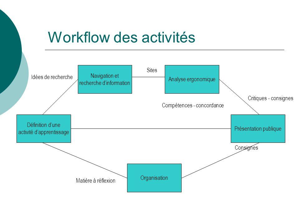 Workflow des activités