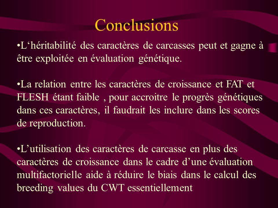 Conclusions L'héritabilité des caractères de carcasses peut et gagne à être exploitée en évaluation génétique.