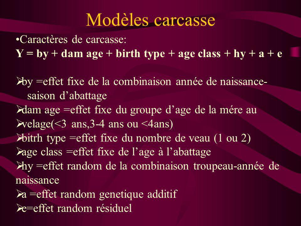 Modèles carcasse Caractères de carcasse: