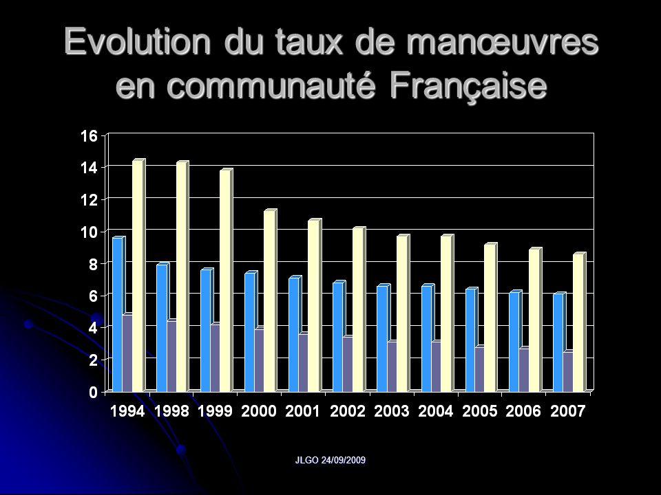 Evolution du taux de manœuvres en communauté Française