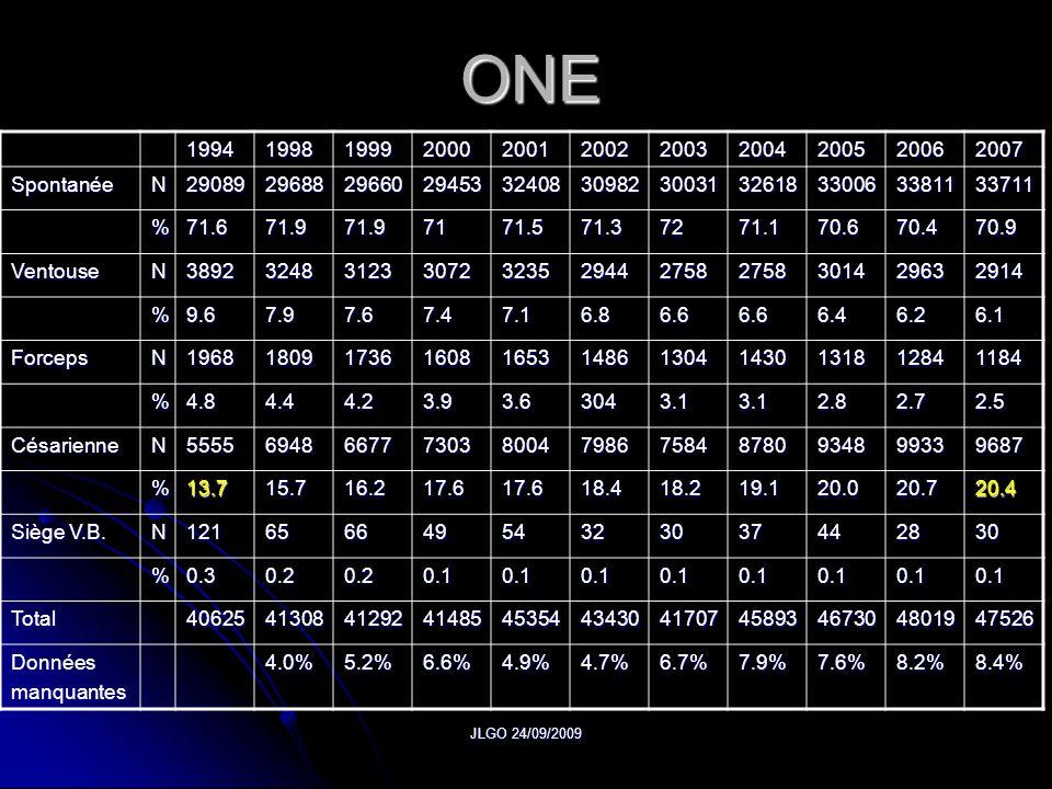 ONE 1994. 1998. 1999. 2000. 2001. 2002. 2003. 2004. 2005. 2006. 2007. Spontanée. N. 29089.