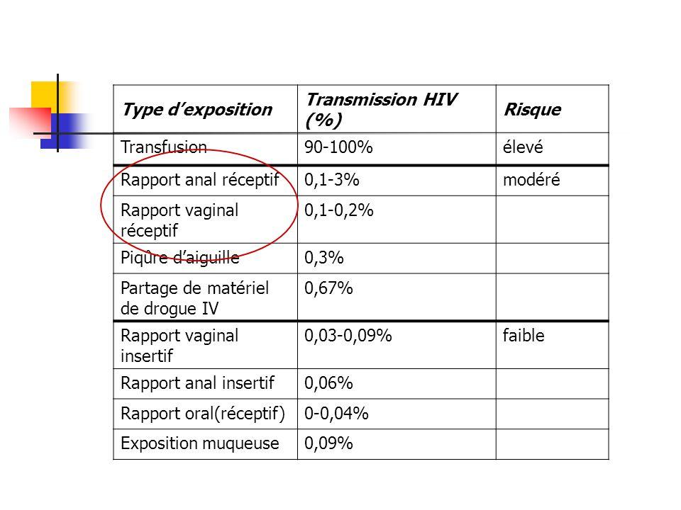 Rapport vaginal réceptif 0,1-0,2% Piqûre d'aiguille 0,3%