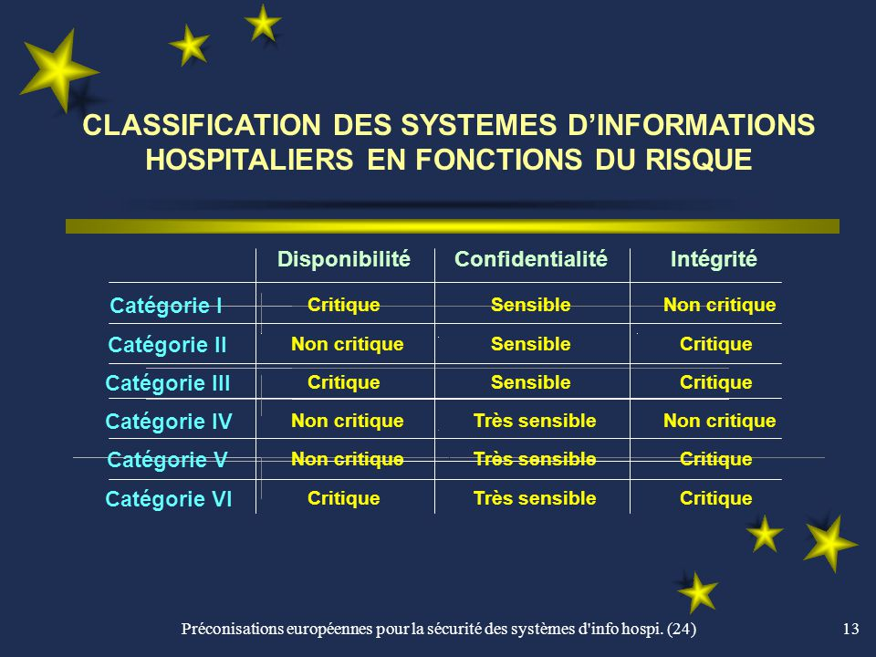 CLASSIFICATION DES SYSTEMES D'INFORMATIONS HOSPITALIERS EN FONCTIONS DU RISQUE