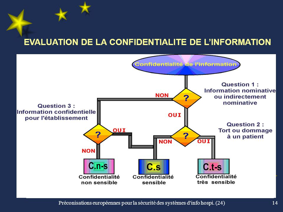EVALUATION DE LA CONFIDENTIALITE DE L'INFORMATION