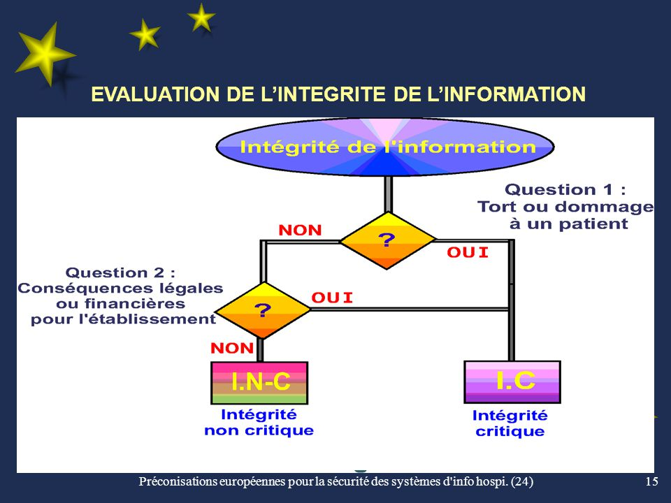 EVALUATION DE L'INTEGRITE DE L'INFORMATION