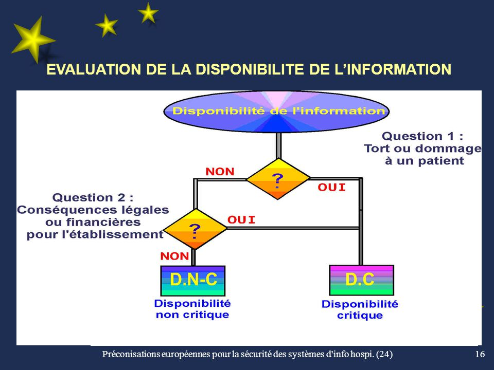 EVALUATION DE LA DISPONIBILITE DE L'INFORMATION