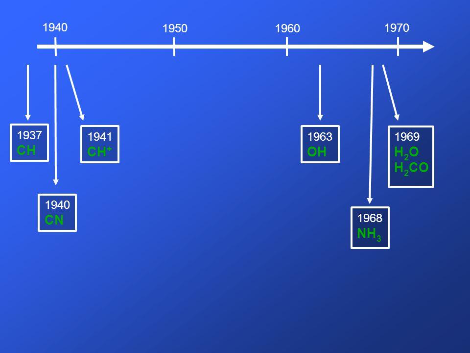 1940 1950 1960 1970 1937 CH 1941 CH+ 1963 OH 1969 H2O H2CO 1940 CN 1968 NH3