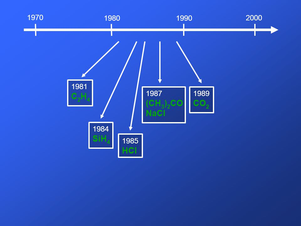 C2H4 (CH3)2CO NaCl CO2 SiH4 HCl 1970 1980 1990 2000 1981 1987 1989