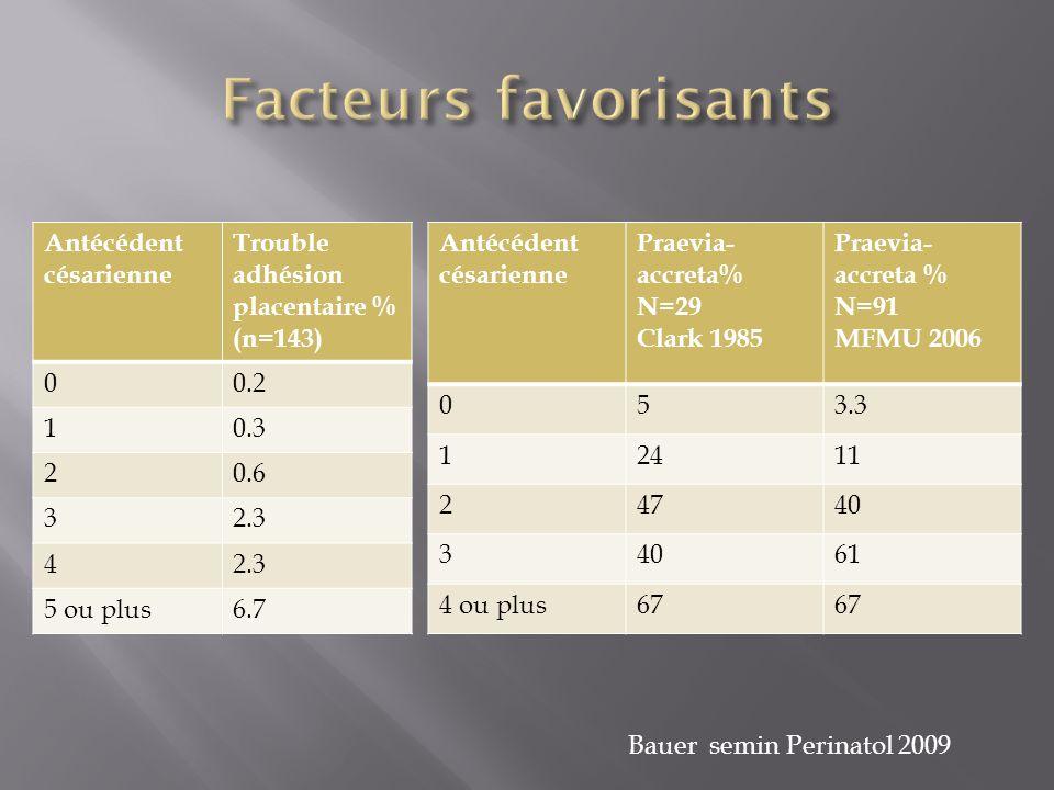 Facteurs favorisants Antécédent césarienne