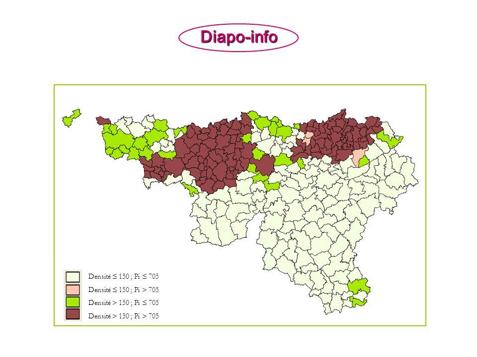 Diapo-info Densité ≤ 150 ; Pi ≤ 705 Densité ≤ 150 ; Pi > 705