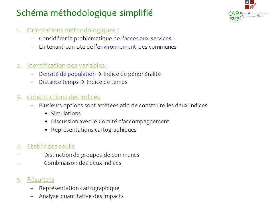 Schéma méthodologique simplifié
