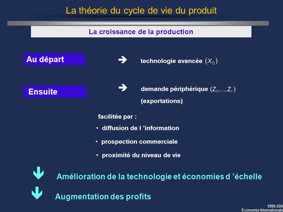 La théorie du cycle de vie du produit