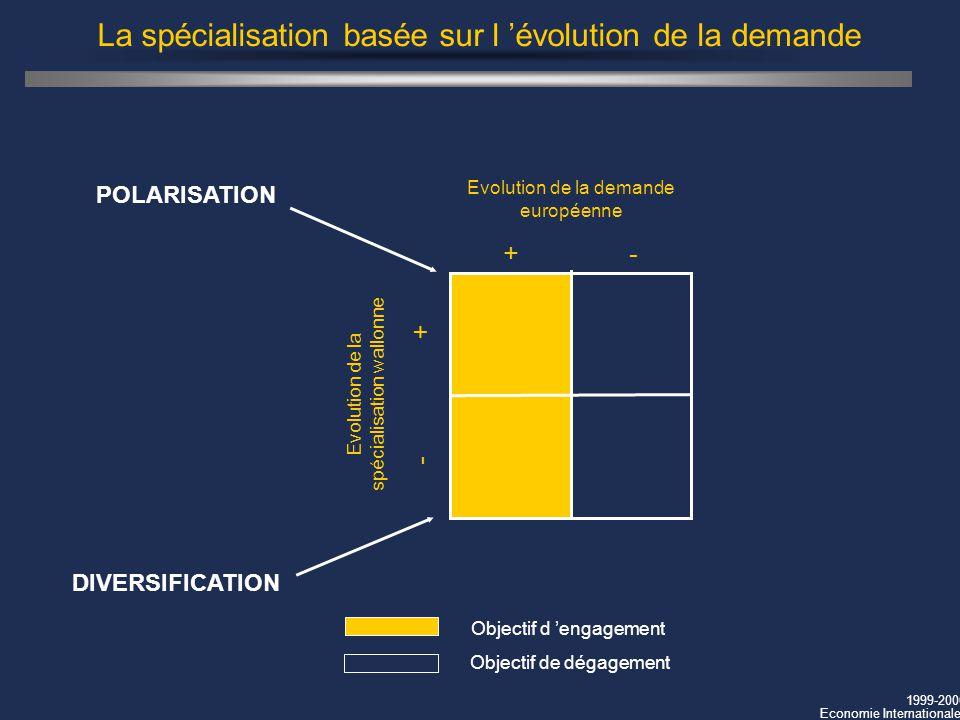 La spécialisation basée sur l 'évolution de la demande
