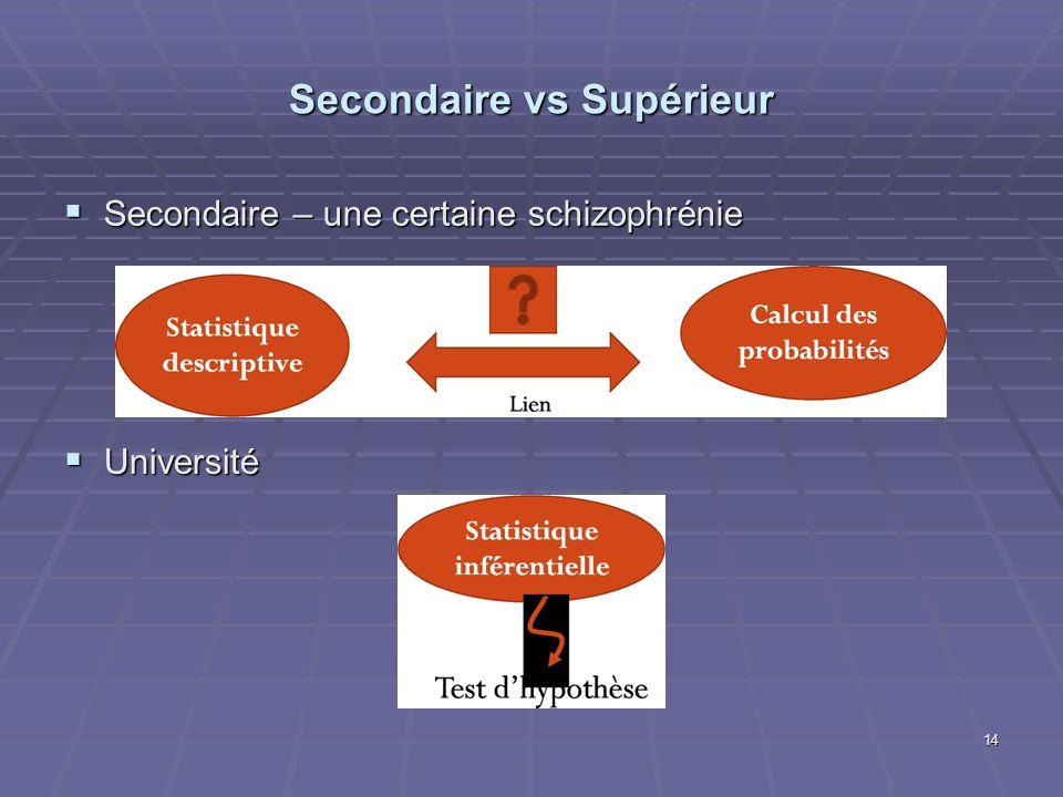 Secondaire vs Supérieur