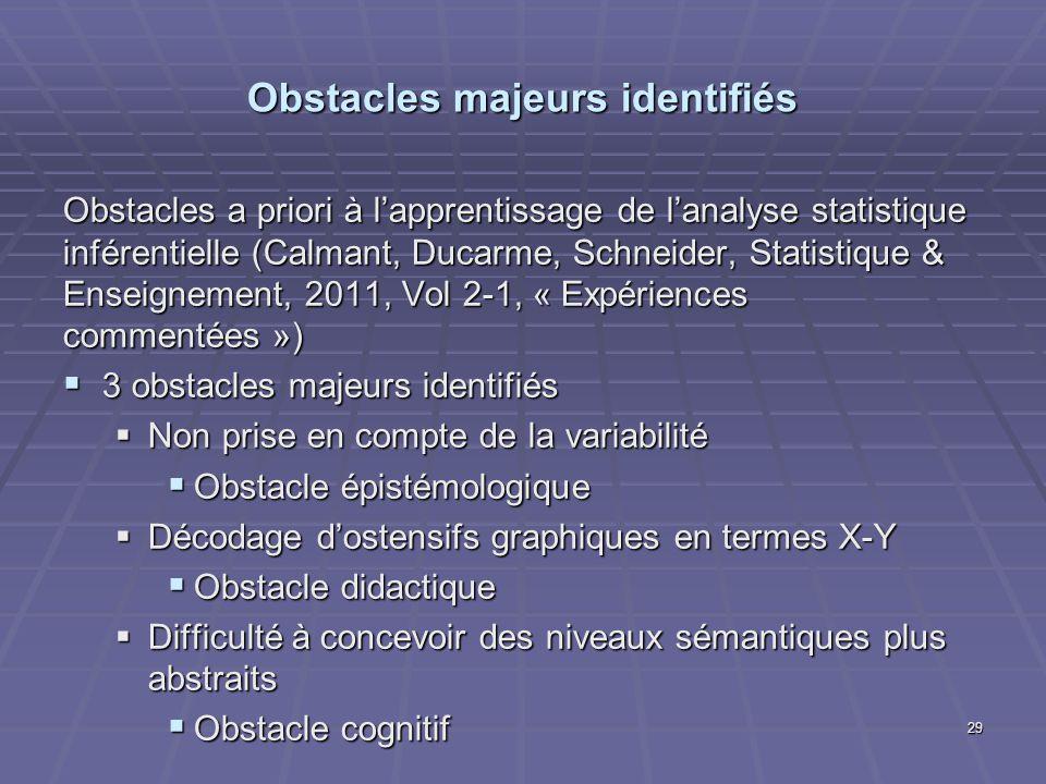 Obstacles majeurs identifiés