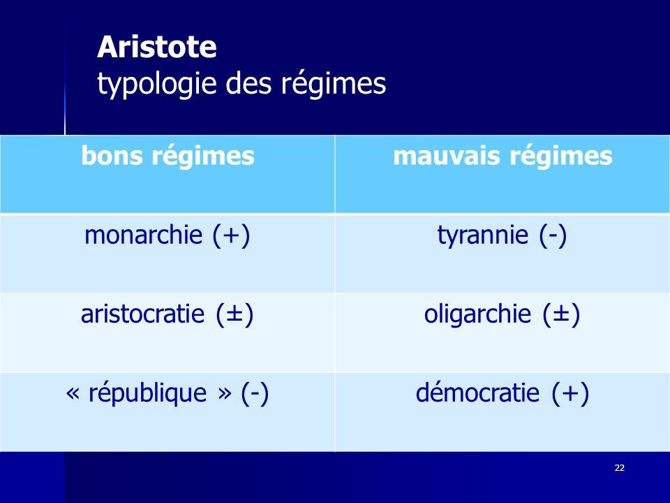 Aristote typologie des régimes bons régimes mauvais régimes