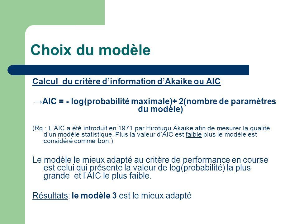 →AIC = - log(probabilité maximale)+ 2(nombre de paramètres du modèle)