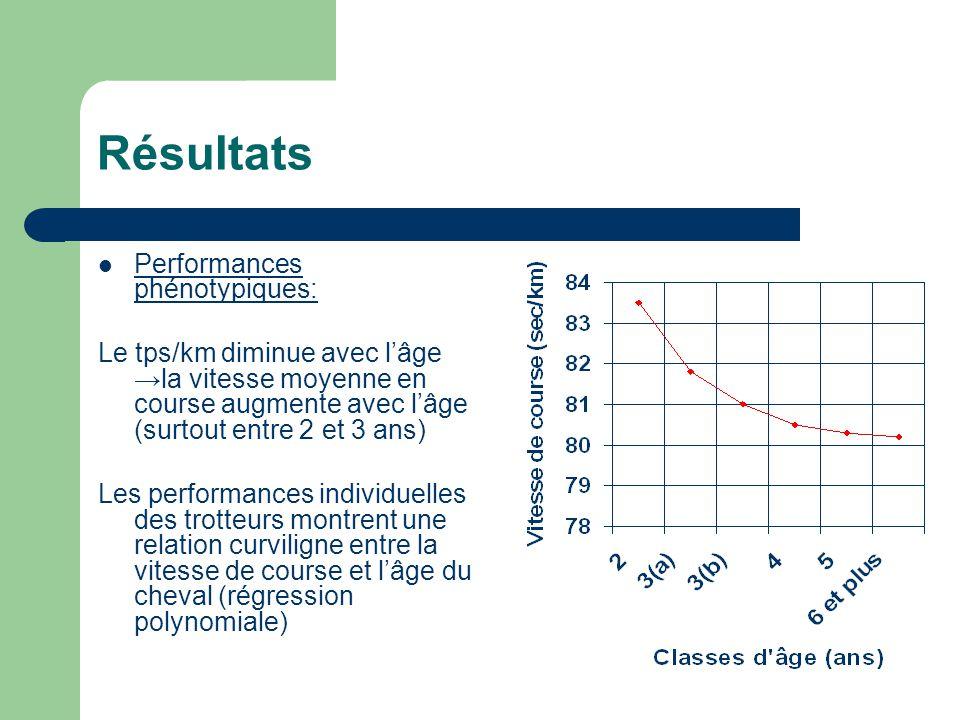 Résultats Performances phénotypiques: