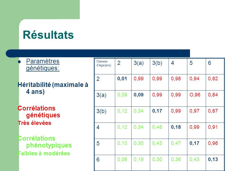 Résultats Paramètres génétiques: Héritabilité (maximale à 4 ans)