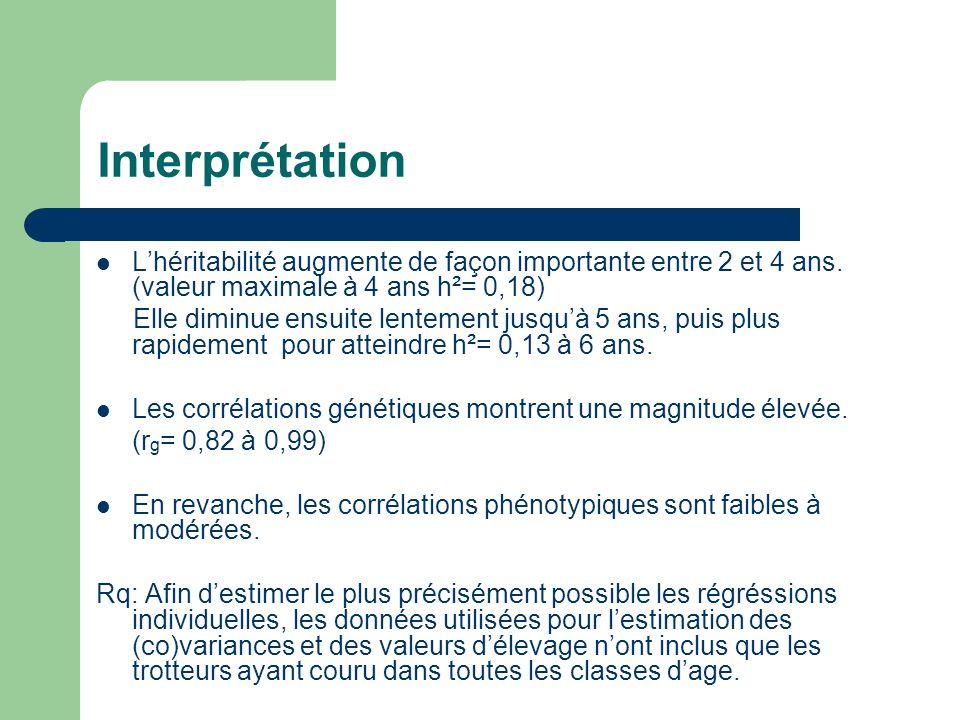 Interprétation L'héritabilité augmente de façon importante entre 2 et 4 ans. (valeur maximale à 4 ans h²= 0,18)