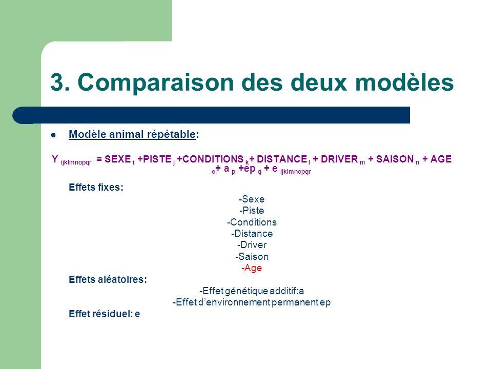 3. Comparaison des deux modèles
