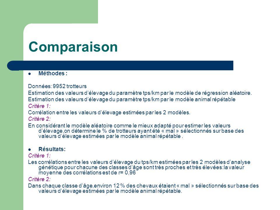 Comparaison Méthodes : Données: 9952 trotteurs