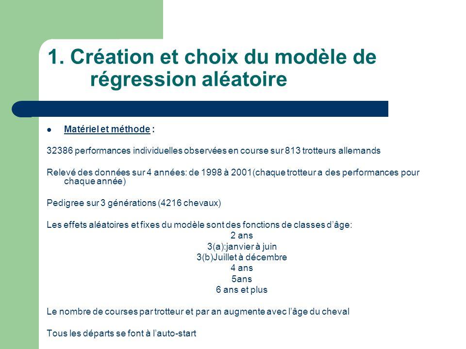 1. Création et choix du modèle de régression aléatoire