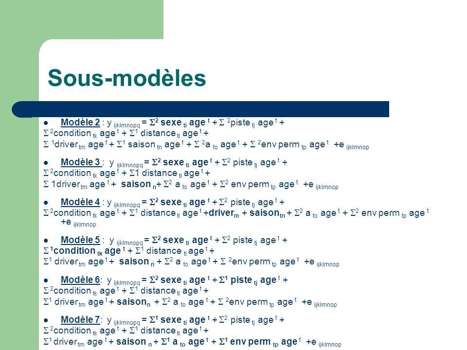 Sous-modèles Modèle 2 : y ijklmnopq = 2 sexe ti age t +  2piste tj age t +  2condition tk age t + 1 distance tl age t +
