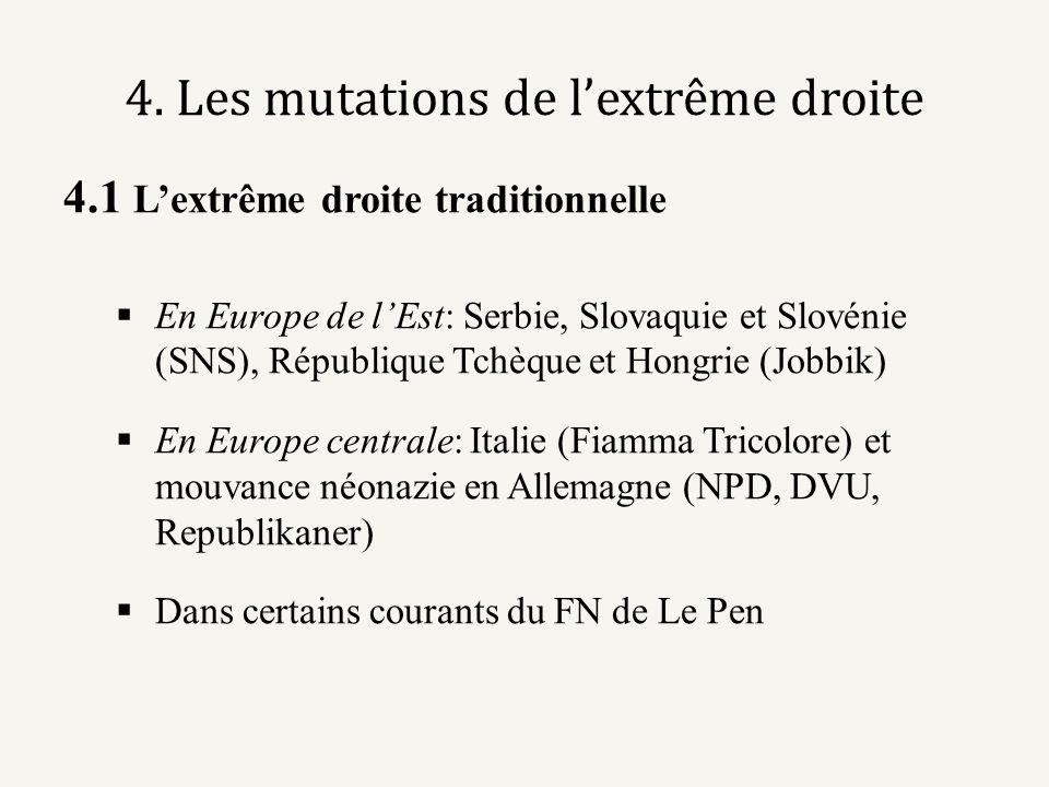 4. Les mutations de l'extrême droite