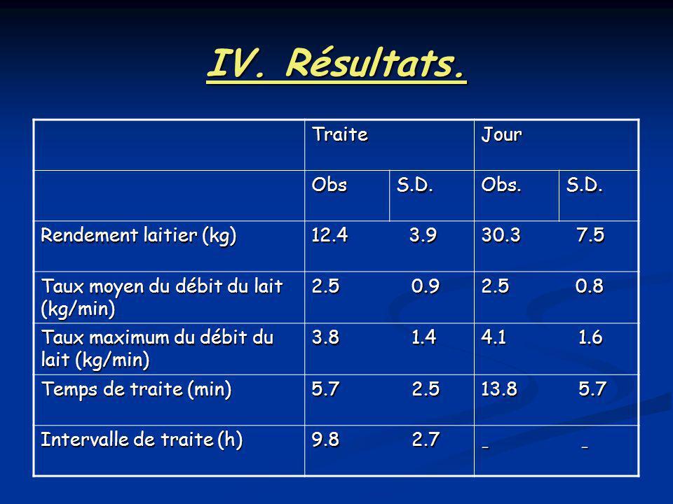 IV. Résultats. - - Traite Jour Obs S.D. Obs. Rendement laitier (kg)