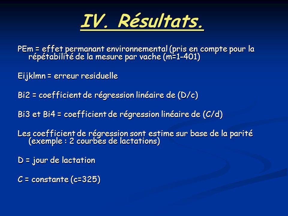 IV. Résultats. PEm = effet permanant environnemental (pris en compte pour la répétabilité de la mesure par vache (m=1-401)