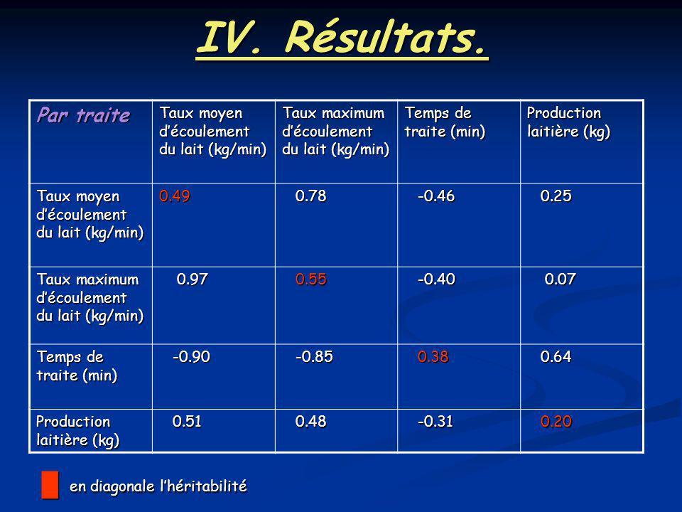 IV. Résultats. en diagonale l'héritabilité Par traite
