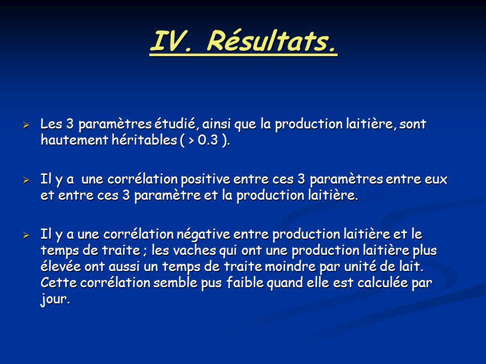 IV. Résultats. Les 3 paramètres étudié, ainsi que la production laitière, sont hautement héritables ( > 0.3 ).