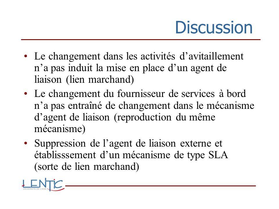 Discussion Le changement dans les activités d'avitaillement n'a pas induit la mise en place d'un agent de liaison (lien marchand)
