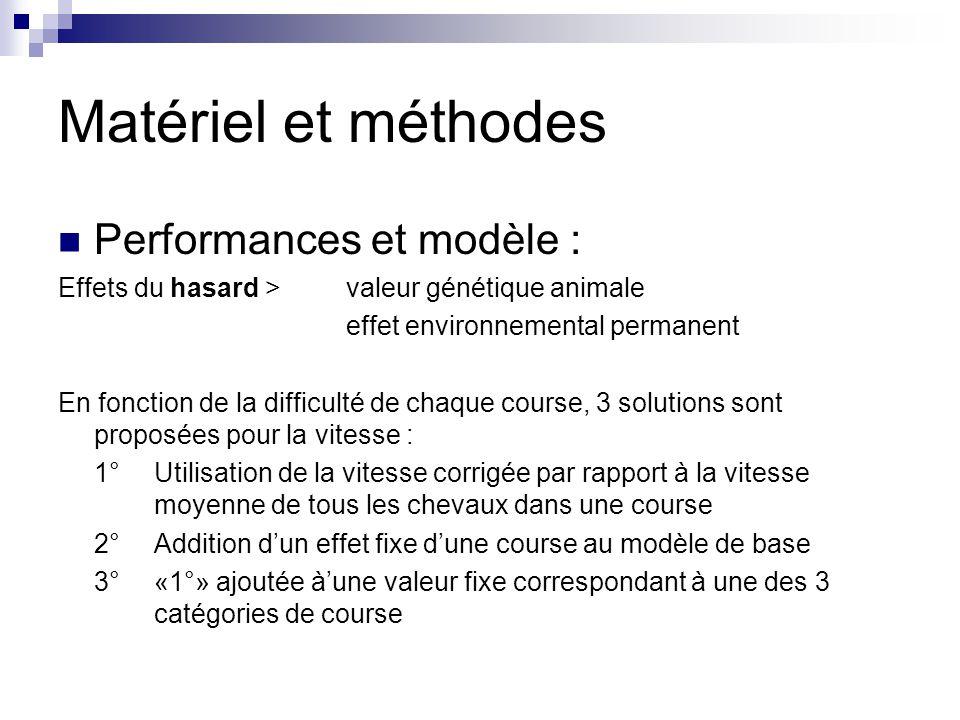 Matériel et méthodes Performances et modèle :