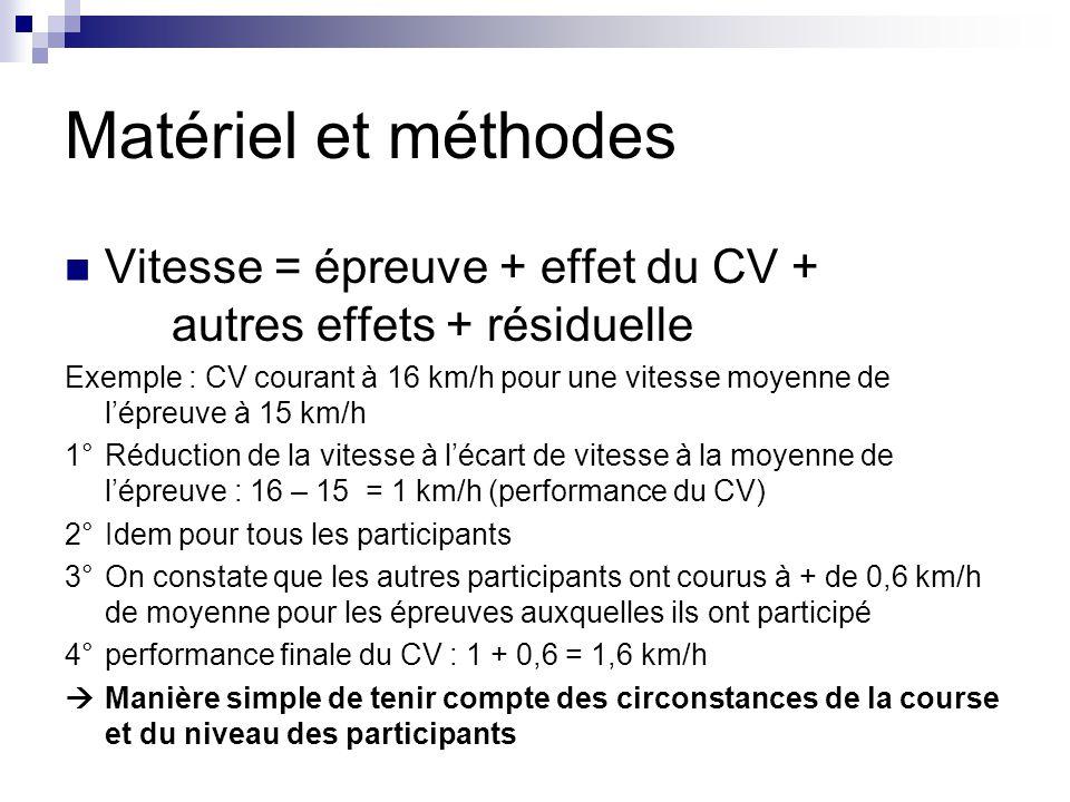 Matériel et méthodes Vitesse = épreuve + effet du CV + autres effets + résiduelle.