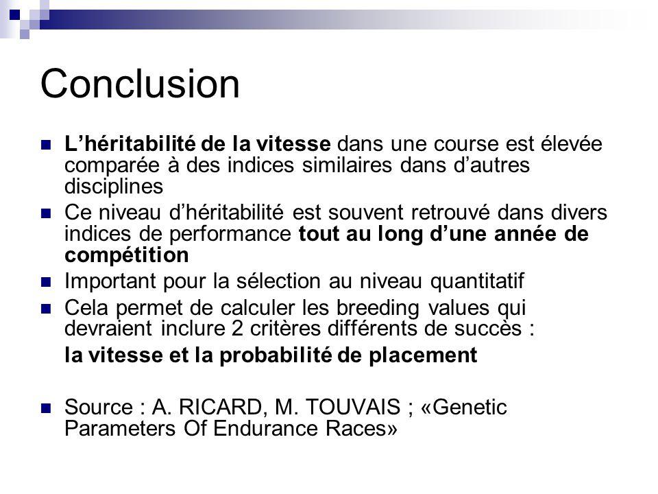 Conclusion L'héritabilité de la vitesse dans une course est élevée comparée à des indices similaires dans d'autres disciplines.