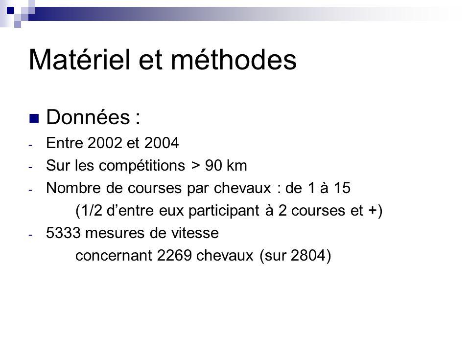 Matériel et méthodes Données : Entre 2002 et 2004