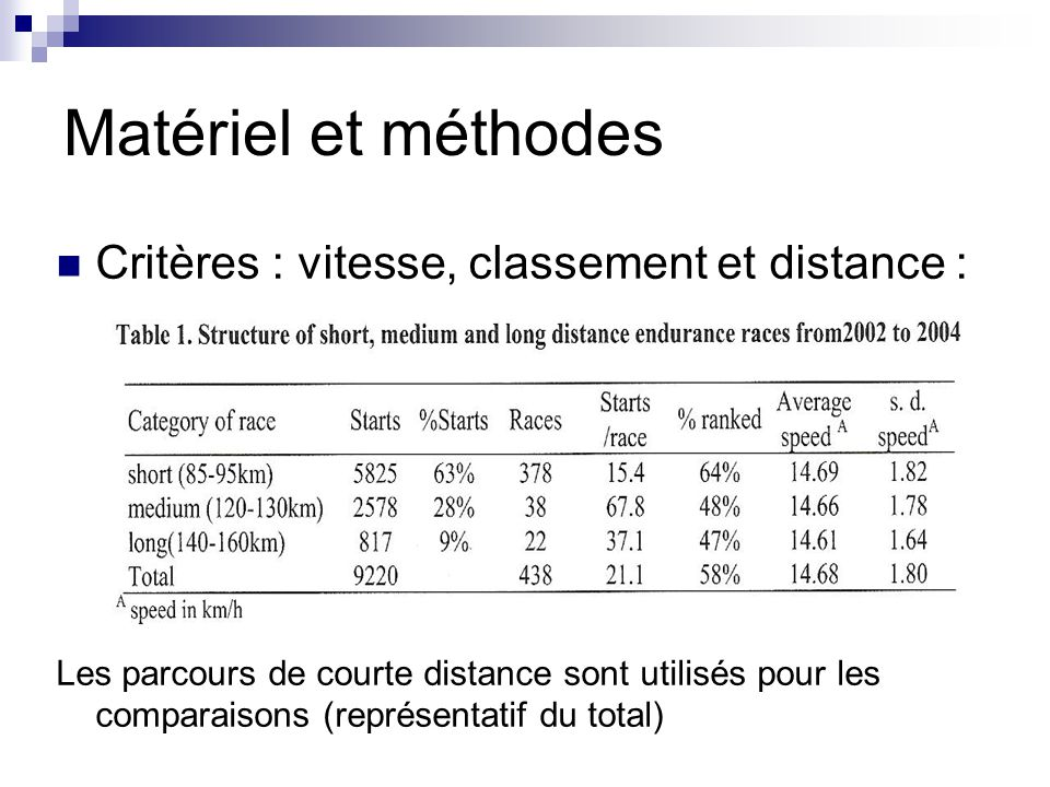 Matériel et méthodes Critères : vitesse, classement et distance :